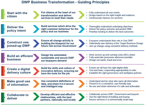 DWP Business Transformation - Guiding Principles