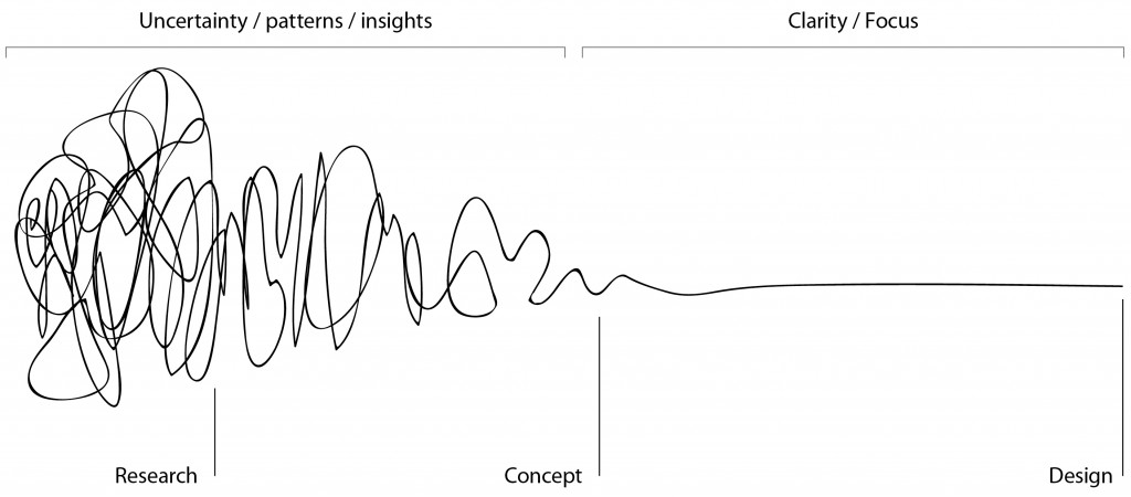 The Squiggle of the Design Process