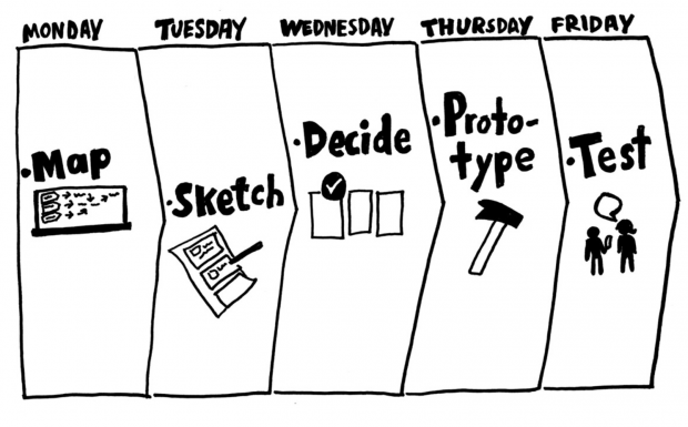 The plan for the design sprint