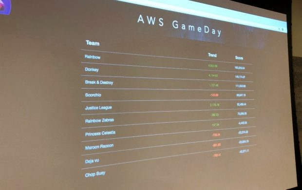 The scores of the 10 teams participating in the AWS game day are presented on the screen.