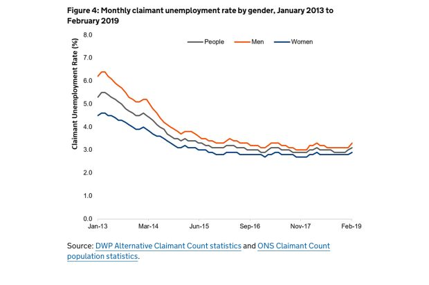 Graph of monthly claimant unemployment rate by gender Jnuary 2013 to February 2019