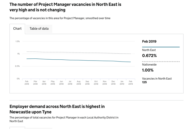 A screen shot from Examine a Place showing project manager vacancies in the North East
