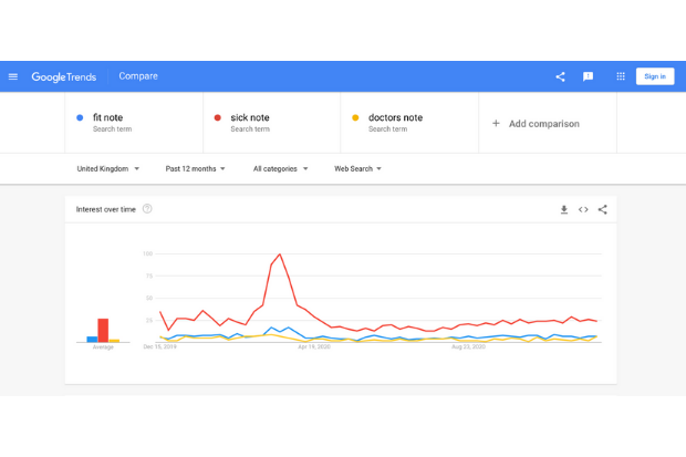 A graph from Google Trends showing a higher number of searches for the term 'sick note' compared to the term 'fit note'.